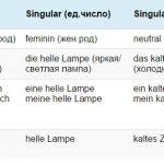 Склонение прилагательных в немецком Упражнения: Die Deklination der Adjektive (NOMINATIV)