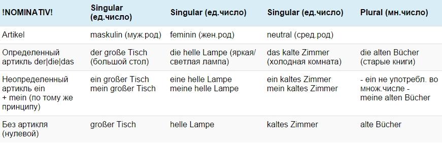 Склонение прилагательных в немецком Упражнения