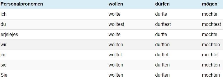 Когда используем das Präteritum и das Perfekt - модальные глаголы в Präteritum2