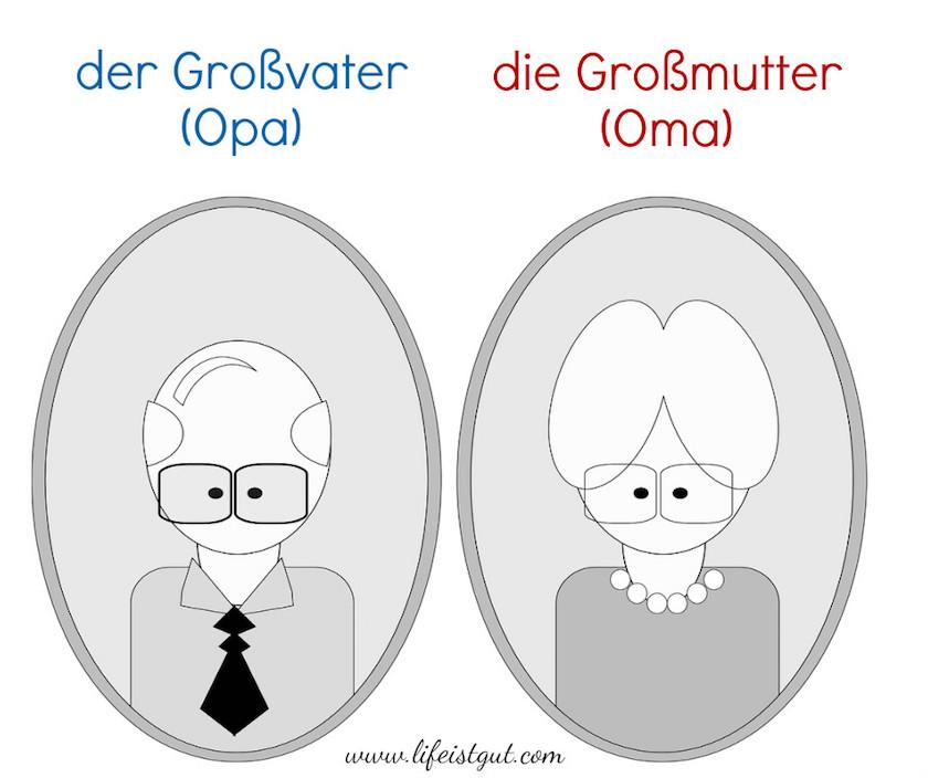 Meine Familie слова по Теме Моя Семья на немецком